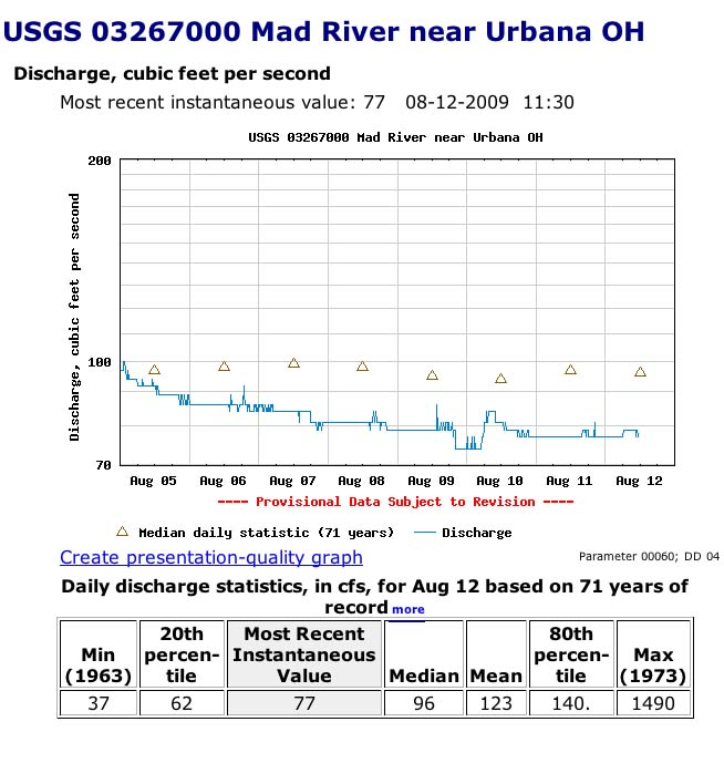 Mad River Stream Flow Not Looking Good